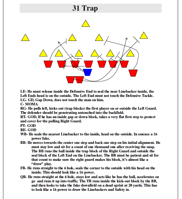 Football practice plans youth coaching plays and drills for Football practice plan template