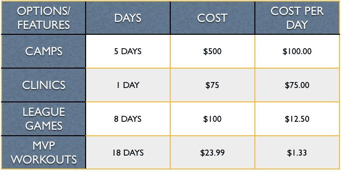 Offseason training options image