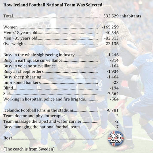 How the Iceland futbol team was selected image