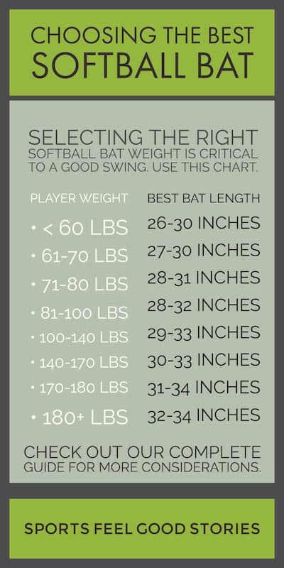softball bat length / player's weight chart