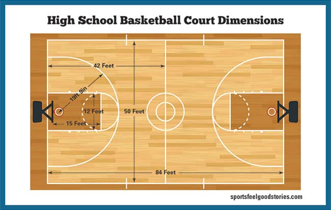 High school basketball court dimensions diagram
