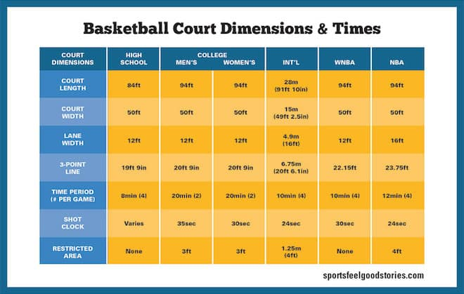 Basketball court size chart