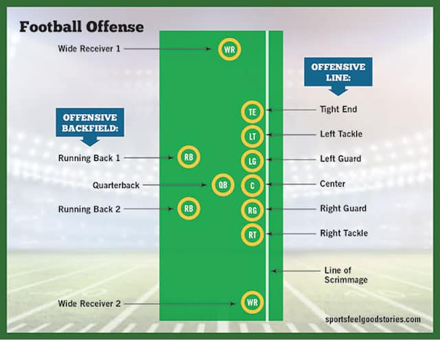 Football Positions Guide Offensive Defensive And Special Teams