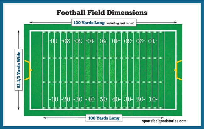 Football field dimensions image