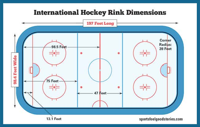 International hockey rink dimensions diagram