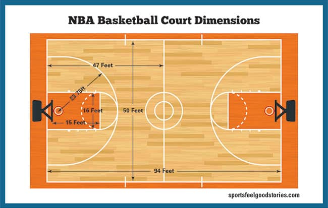 nba court dimensions diagram