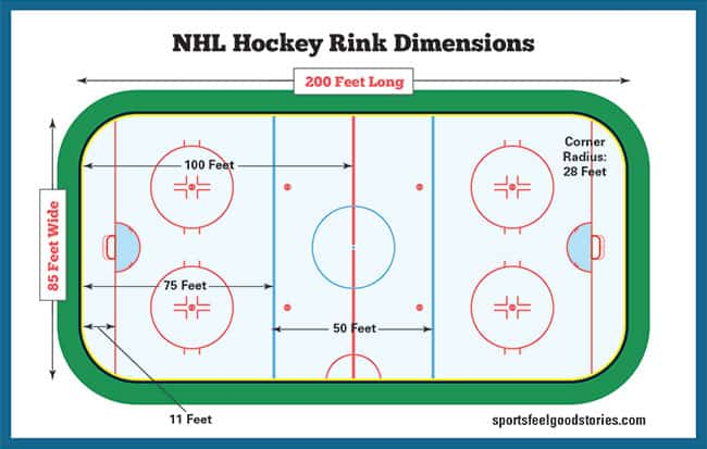 NHL rink dimensions diagram