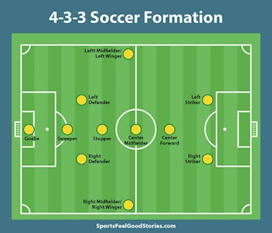 4-3-3 Soccer formation image