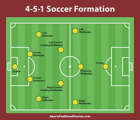 4-5-1 soccer formation image