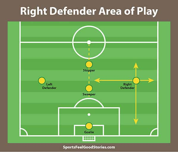 Right defender area of play image