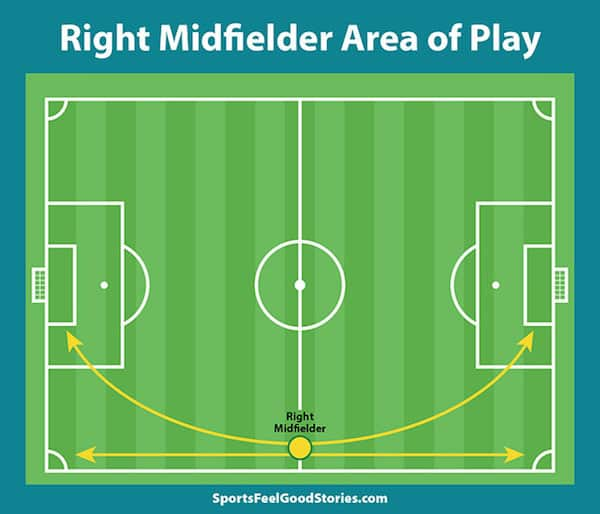 Right midfield area of play image