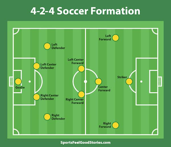 Know Your Soccer Positions  Responsibilities  And Formations