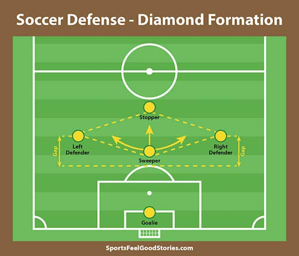 Sweeper's role in diamond defense image