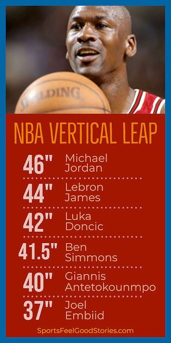 Vertical Leaping ability of Basketball Stars