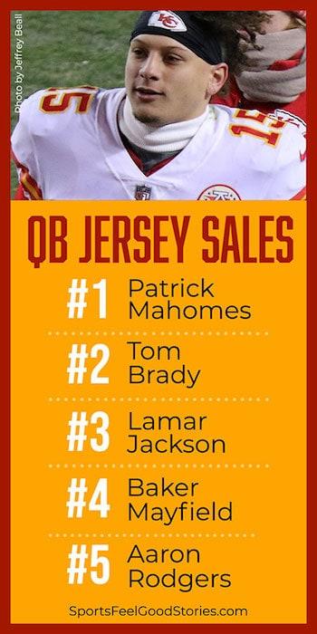 Popular NFL QB Jersey Sales
