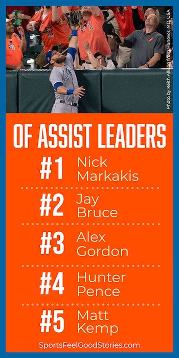 MLB Assist Leaders
