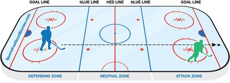 Hockey Icing Diagram